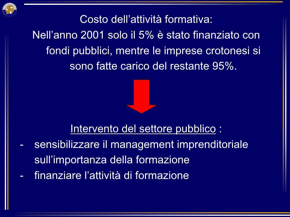 Costo dellattività formativa: Nellanno 2001 solo il 5% è stato finanziato con fondi pubblici, mentre le imprese crotonesi si sono fatte carico del restante 95%.