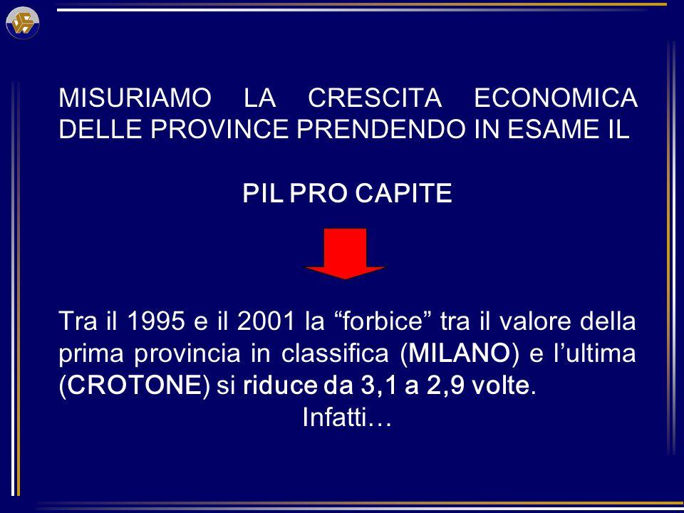 MISURIAMO LA CRESCITA ECONOMICA DELLE PROVINCE PRENDENDO IN ESAME IL PIL PRO CAPITE Tra il 1995 e il 2001 la forbice tra il valore della prima provincia in classifica (MILANO) e lultima (CROTONE) si riduce da 3,1 a 2,9 volte.
