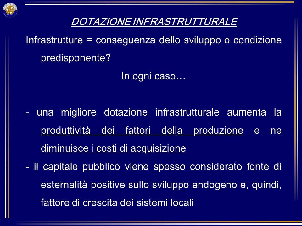 DOTAZIONE INFRASTRUTTURALE Infrastrutture = conseguenza dello sviluppo o condizione predisponente.