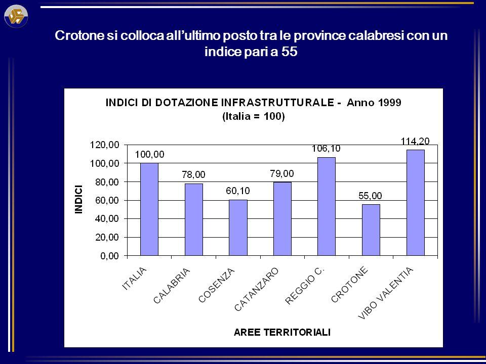 Crotone si colloca allultimo posto tra le province calabresi con un indice pari a 55