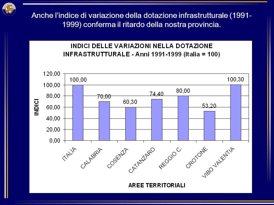 Anche lindice di variazione della dotazione infrastrutturale (1991- 1999) conferma il ritardo della nostra provincia.