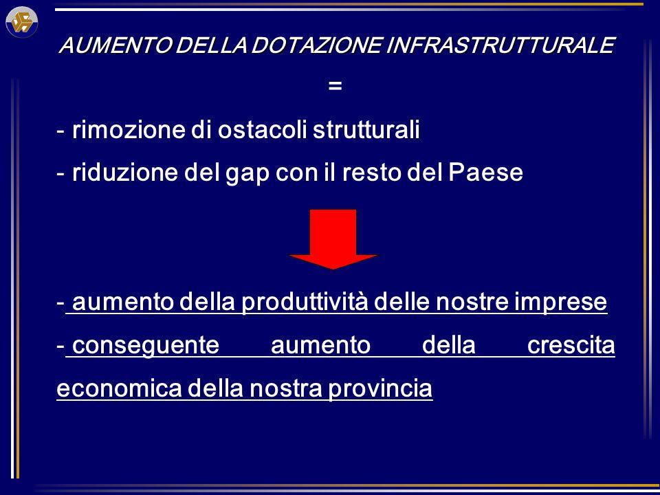AUMENTO DELLA DOTAZIONE INFRASTRUTTURALE = - rimozione di ostacoli strutturali - riduzione del gap con il resto del Paese - aumento della produttività delle nostre imprese - conseguente aumento della crescita economica della nostra provincia