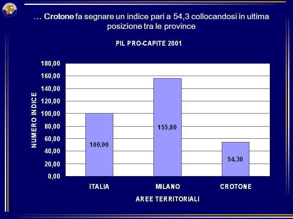 Variazione percentuale del pil pro capite 1995-2001 CROTONE VANTA UNA CRESCITA DEL 40,3% -Si posiziona seconda (dietro a Vibo), in relazione alle altre calabresi - La crescita è superiore a quella della Calabria, del Mezzogiorno e dellItalia nel complesso