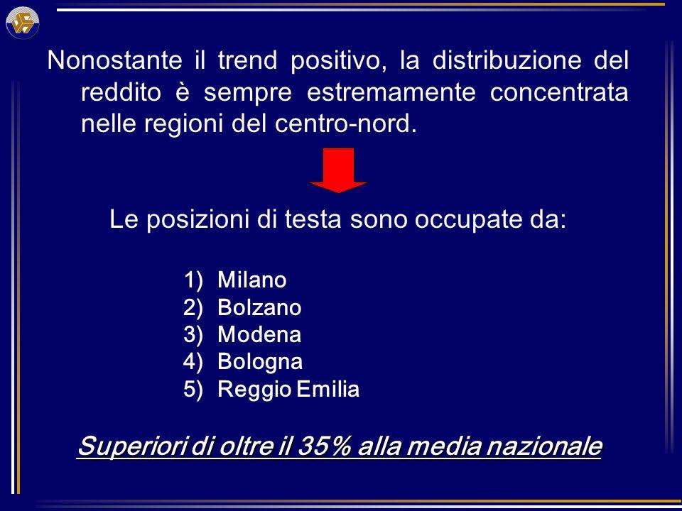 Mentre nelle ultime 5 posizioni si trovano: 99) Vibo Valentia 100) Caltanissetta 101) Enna 102) Agrigento 103) Crotone Tutte al di sotto del dato Italia del 40%