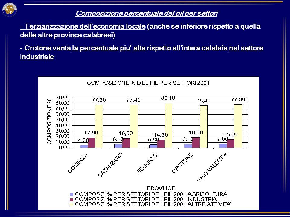 Composizione percentuale del pil per settori - Terziarizzazione delleconomia locale (anche se inferiore rispetto a quella delle altre province calabresi) - Crotone vanta la percentuale piu alta rispetto allintera calabria nel settore industriale