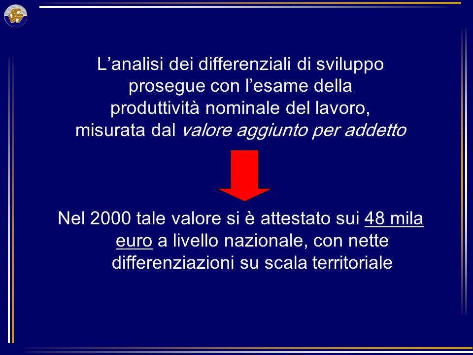 Lanalisi dei differenziali di sviluppo prosegue con lesame della produttività nominale del lavoro, misurata dal valore aggiunto per addetto Nel 2000 tale valore si è attestato sui 48 mila euro a livello nazionale, con nette differenziazioni su scala territoriale