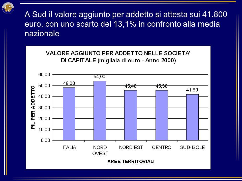 A Sud il valore aggiunto per addetto si attesta sui 41.800 euro, con uno scarto del 13,1% in confronto alla media nazionale