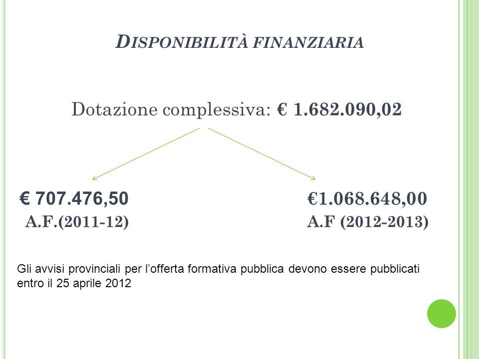 D ISPONIBILITÀ FINANZIARIA Dotazione complessiva: 1.682.090,02 707.476,50 1.068.648,00 A.F.(2011-12) A.F (2012-2013) Gli avvisi provinciali per lofferta formativa pubblica devono essere pubblicati entro il 25 aprile 2012