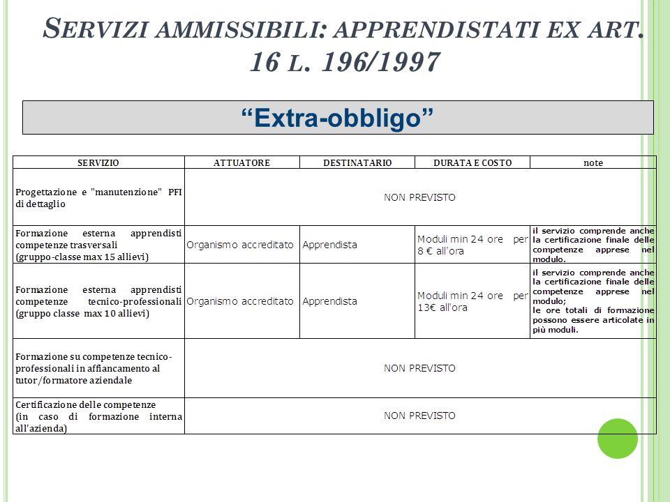 S ERVIZI AMMISSIBILI : APPRENDISTATI EX ART. 16 L. 196/1997 Extra-obbligo