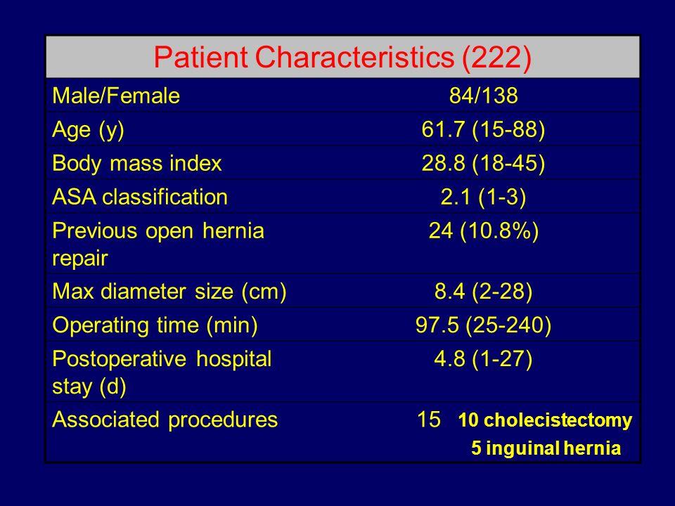 Patient Characteristics (222) Male/Female84/138 Age (y)61.7 (15-88) Body mass index28.8 (18-45) ASA classification2.1 (1-3) Previous open hernia repai