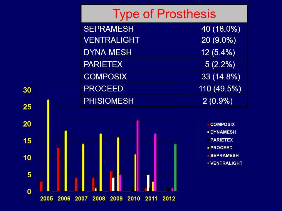 Type of Prosthesis SEPRAMESH VENTRALIGHT 40 (18.0%) 20 (9.0%) DYNA-MESH12 (5.4%) PARIETEX 5 (2.2%) COMPOSIX 33 (14.8%) PROCEED 110 (49.5%) PHISIOMESH2