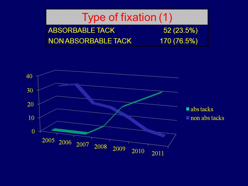 Type of fixation (1) ABSORBABLE TACK 52 (23.5%) NON ABSORBABLE TACK170 (76.5%)