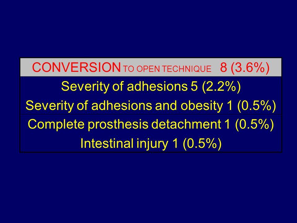 CONVERSION TO OPEN TECHNIQUE 8 (3.6%) Severity of adhesions 5 (2.2%) Severity of adhesions and obesity 1 (0.5%) Complete prosthesis detachment 1 (0.5%
