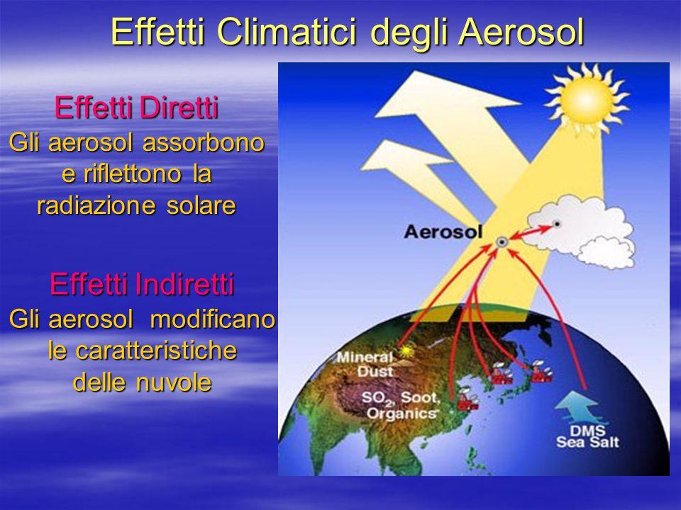 Effetti Climatici degli Aerosol Effetti Diretti Gli aerosol assorbono e riflettono la radiazione solare Effetti Indiretti Gli aerosol modificano le caratteristiche delle nuvole