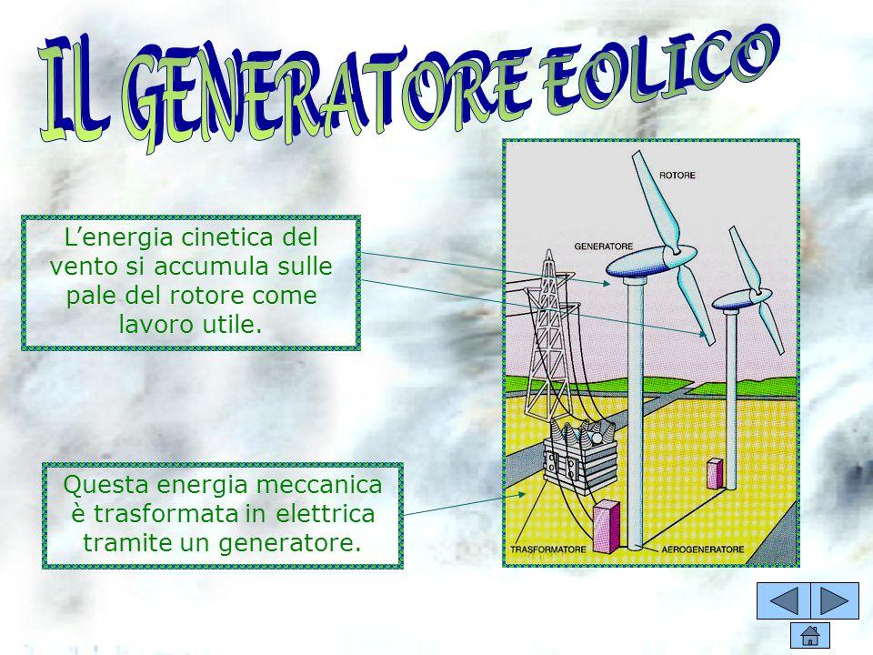 DEFINIZIONE: PRO E CONTRO COME FUNZIONA Il generatore eolico Conosciuta fin dai tempi più antichi, consiste nel sottrarre energia cinetica al vento, e
