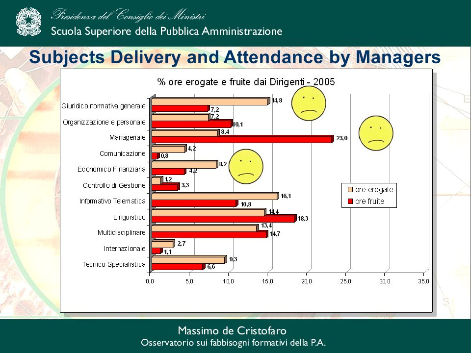 Subjects Delivery and Attendance by Managers