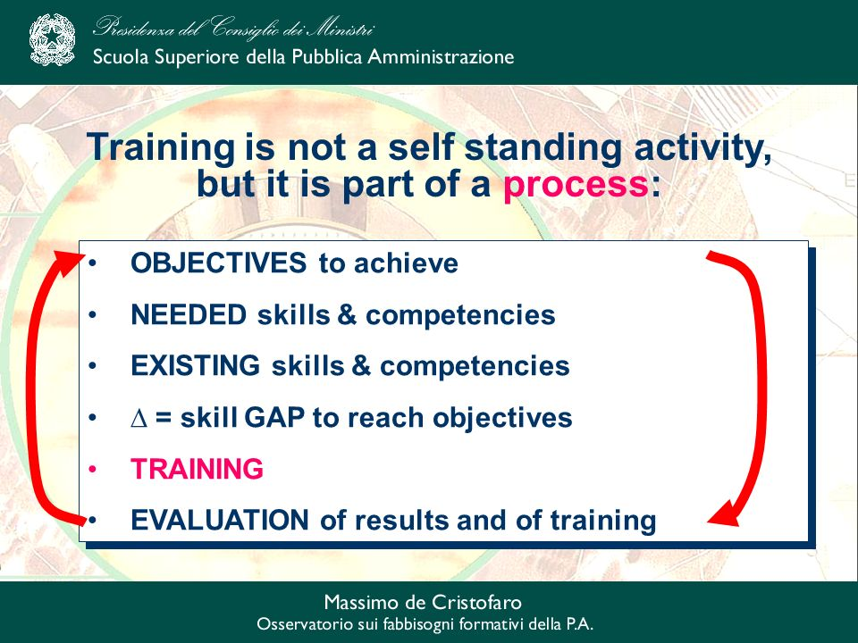 OBJECTIVES to achieve NEEDED skills & competencies EXISTING skills & competencies = skill GAP to reach objectives TRAINING EVALUATION of results and of training OBJECTIVES to achieve NEEDED skills & competencies EXISTING skills & competencies = skill GAP to reach objectives TRAINING EVALUATION of results and of training Training is not a self standing activity, but it is part of a process: