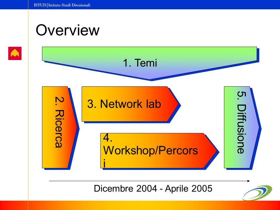 Overview Dicembre 2004 - Aprile 2005 3. Network lab 4.