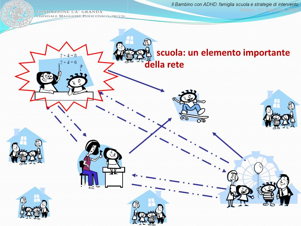 Il Bambino con ADHD: famiglia scuola e strategie di intervento Milano, 10 Febbraio 2012 la scuola: un elemento importante della rete