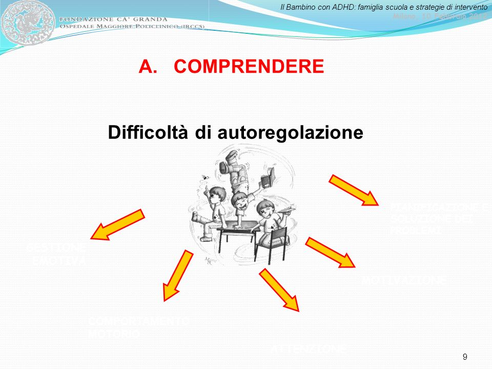 Il Bambino con ADHD: famiglia scuola e strategie di intervento Milano, 10 Febbraio 2012 9 Difficoltà di autoregolazione ATTENZIONE PIANIFICAZIONE E SO