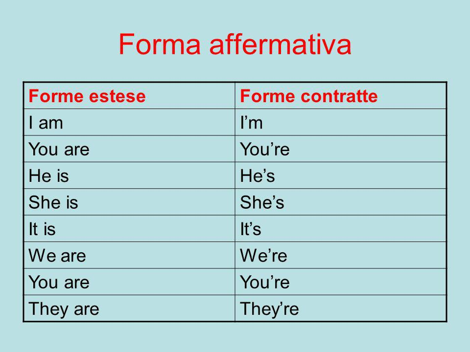 Forma affermativa Forme esteseForme contratte I amIm You areYoure He isHes She isShes It isIts We areWere You areYoure They areTheyre