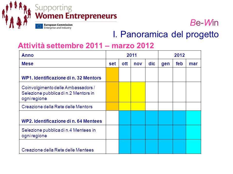 Be-Win I. Panoramica del progetto Attività settembre 2011 – marzo 2012 Anno20112012 Mesesetottnovdicgenfebmar WP1. Identificazione di n. 32 Mentors Co