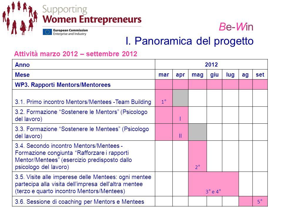 Be-Win I. Panoramica del progetto Attività marzo 2012 – settembre 2012 Anno 2012 Mese maraprmaggiulugagset WP3. Rapporti Mentors/Mentorees 3.1. Primo