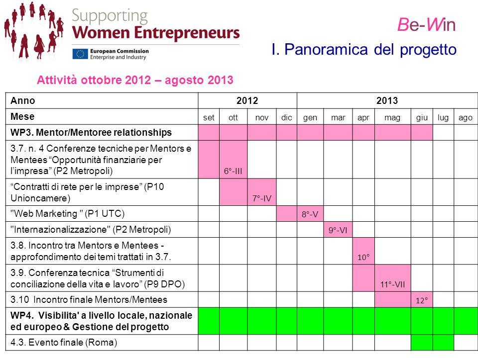 Be-Win I. Panoramica del progetto Attività ottobre 2012 – agosto 2013 Anno20122013 Mese setottnovdicgenmaraprmaggiulugago WP3. Mentor/Mentoree relatio