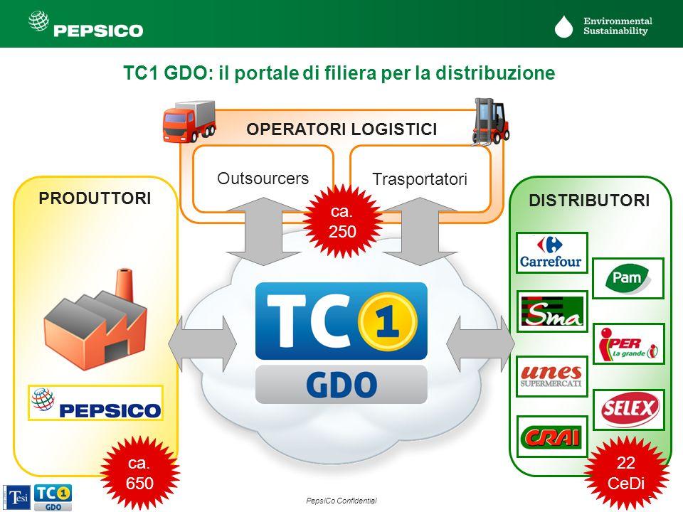 12 PepsiCo Confidential PRODUTTORI DISTRIBUTORI OPERATORI LOGISTICI Trasportatori Outsourcers ca. 250 ca. 650 22 CeDi TC1 GDO: il portale di filiera p
