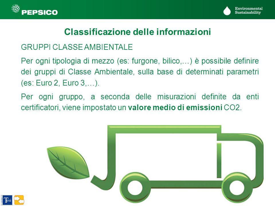 20 PepsiCo Confidential GRUPPI CLASSE AMBIENTALE Per ogni tipologia di mezzo (es: furgone, bilico,…) è possibile definire dei gruppi di Classe Ambient