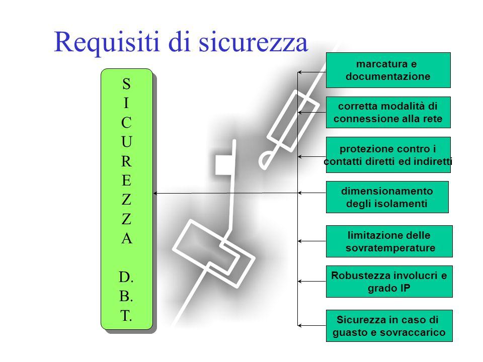 Requisiti di sicurezza S I C U R E Z A D. B. T. S I C U R E Z A D. B. T. marcatura e documentazione corretta modalità di connessione alla rete protezi