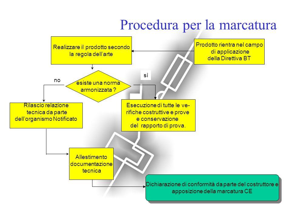 Procedura per la marcatura Prodotto rientra nel campo di applicazione della Direttiva BT esiste una norma armonizzata ? sì Esecuzione di tutte le ve-