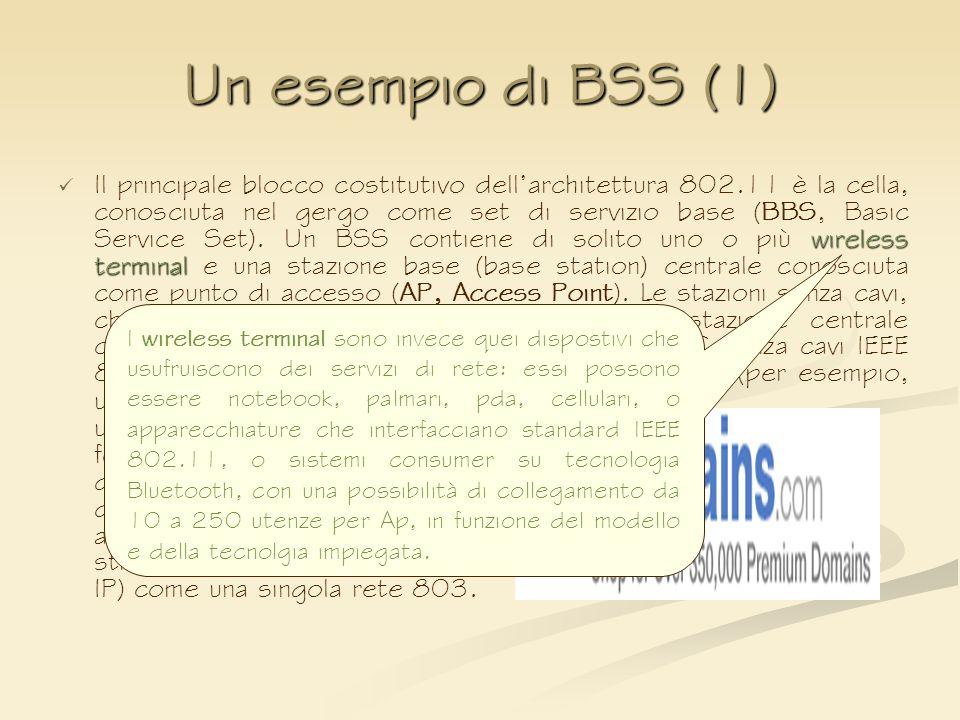 Un esempio di BSS (1) wireless terminal Il principale blocco costitutivo dellarchitettura 802.11 è la cella, conosciuta nel gergo come set di servizio
