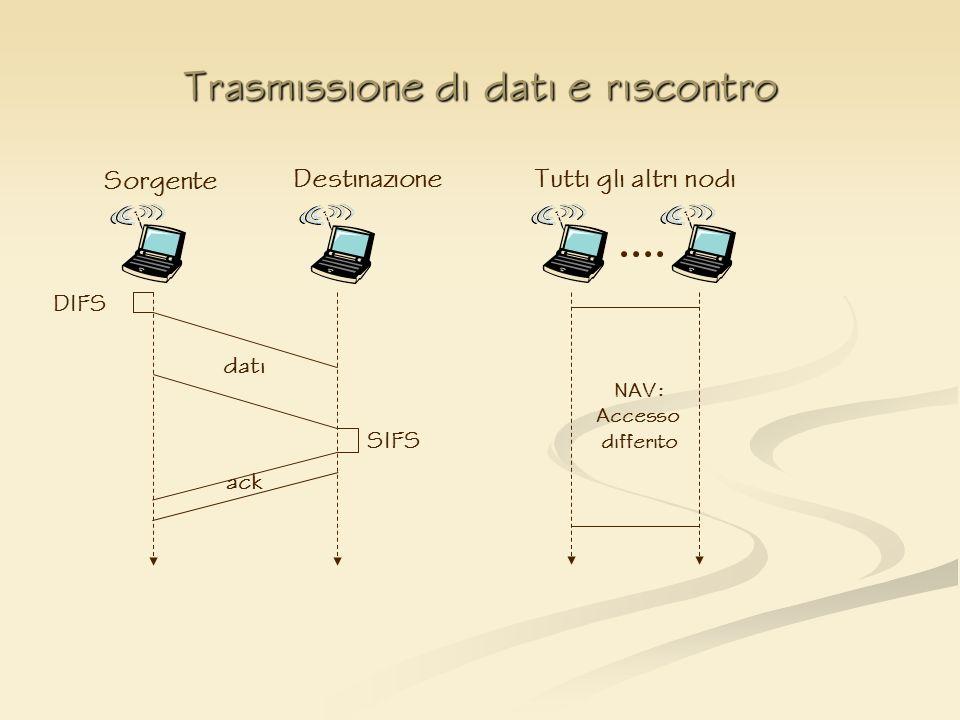 Trasmissione di dati e riscontro NAV: Accesso differito Sorgente dati ack DIFS SIFS DestinazioneTutti gli altri nodi