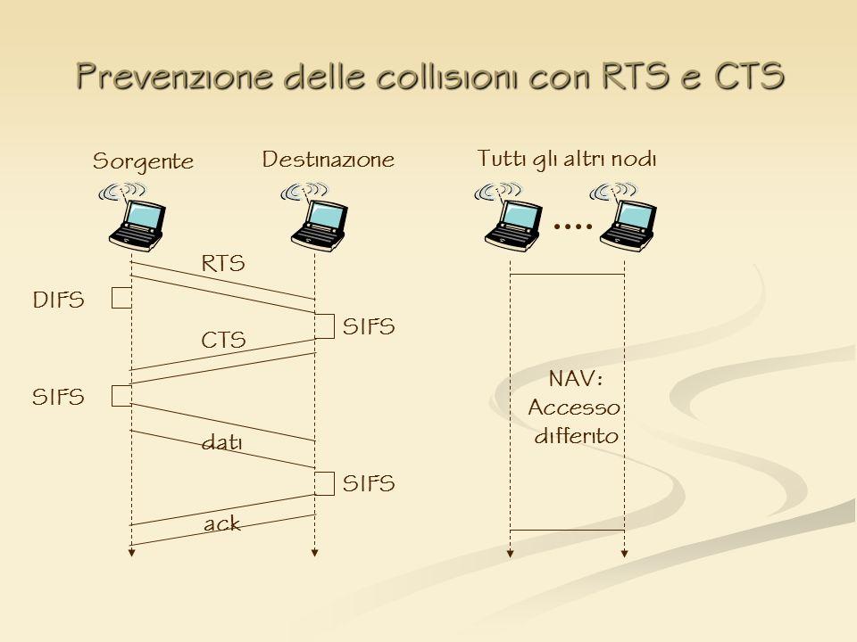 Prevenzione delle collisioni con RTS e CTS Destinazione Tutti gli altri nodi dati ack DIFS SIFS NAV: Accesso differito Sorgente SIFS RTS SIFS CTS