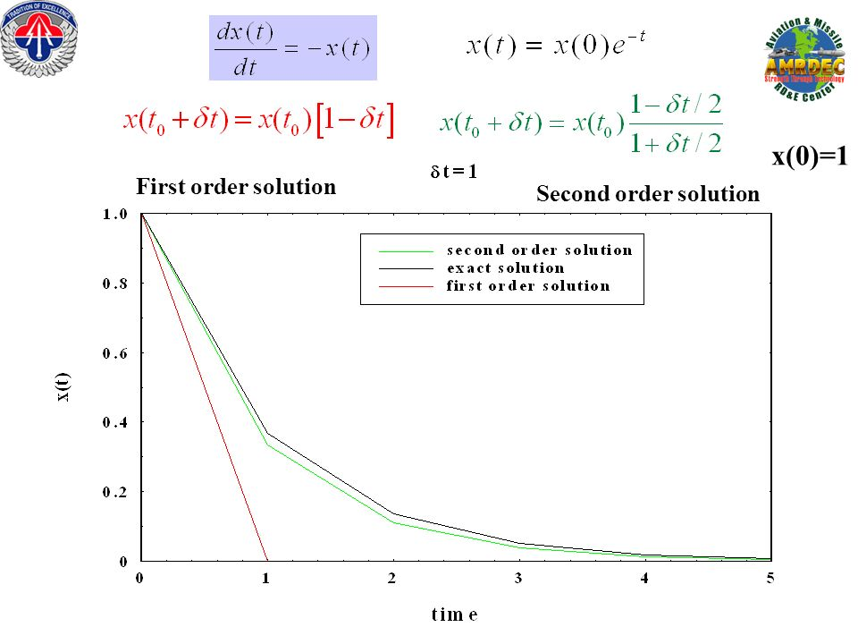 x(0)=1 First order solution Second order solution