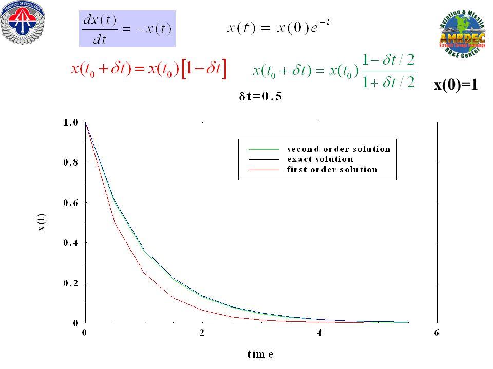 x(0)=1