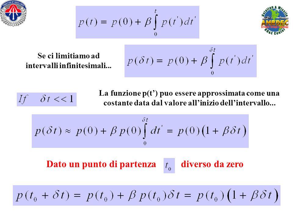 t f [x(t 0 )] f [x(t 0 + t)] Lets look at the more generic equation…
