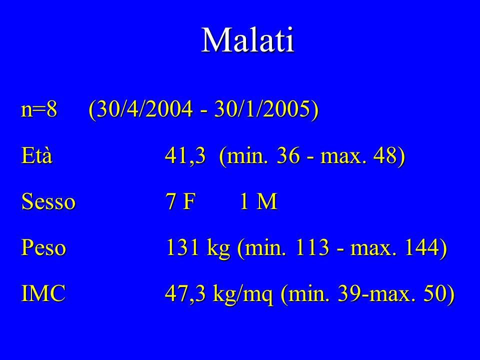 n=8 (30/4/2004 - 30/1/2005) Età41,3 (min. 36 - max. 48) Sesso7 F 1 M Peso131 kg (min. 113 - max. 144) IMC47,3 kg/mq (min. 39-max. 50) Malati