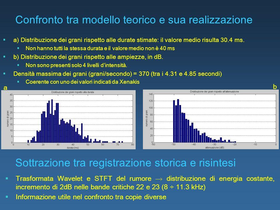 Confronto tra modello teorico e sua realizzazione a) Distribuzione dei grani rispetto alle durate stimate: il valore medio risulta 30.4 ms. Non hanno
