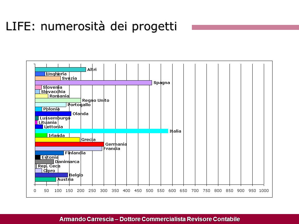 Armando Carrescia – Dottore Commercialista Revisore Contabile LIFE: numerosità dei progetti