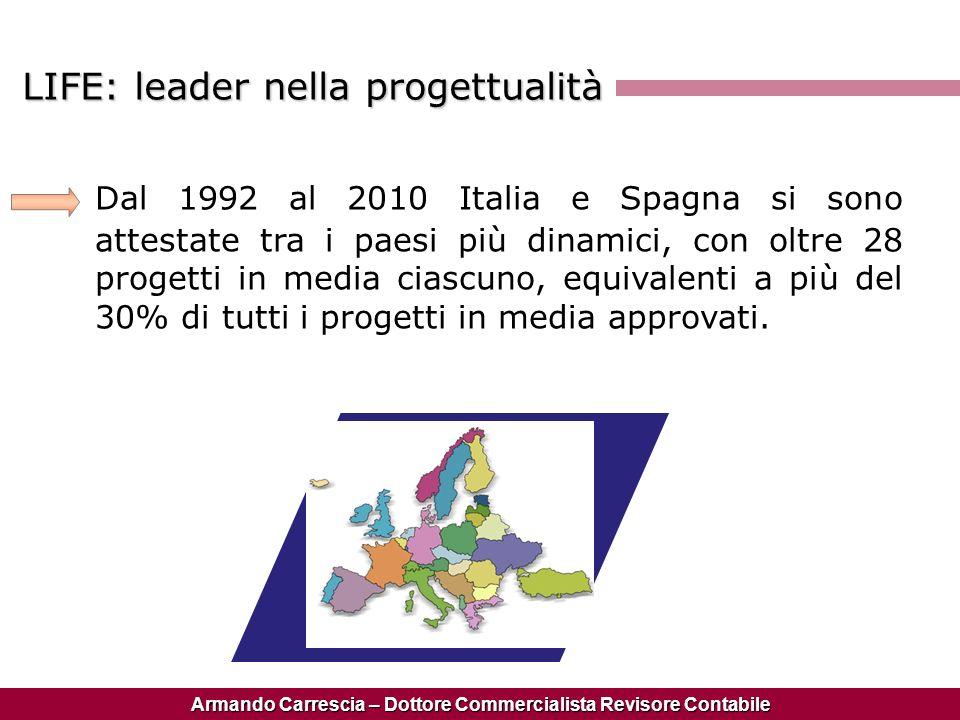 Armando Carrescia – Dottore Commercialista Revisore Contabile Dal 1992 al 2010 Italia e Spagna si sono attestate tra i paesi più dinamici, con oltre 2