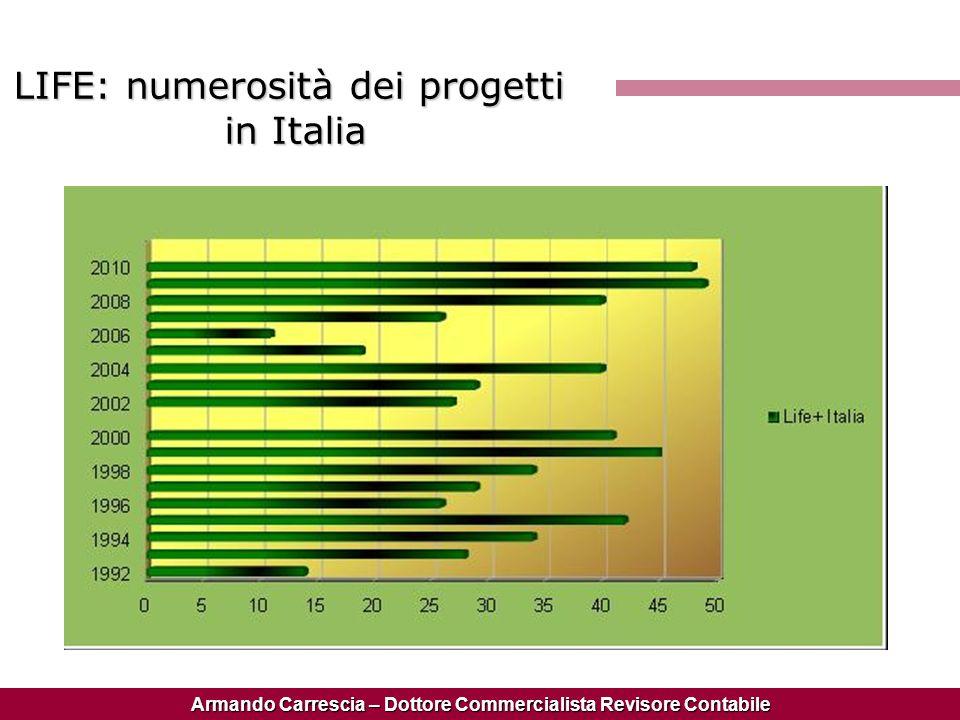 Armando Carrescia – Dottore Commercialista Revisore Contabile LIFE: numerosità dei progetti in Italia