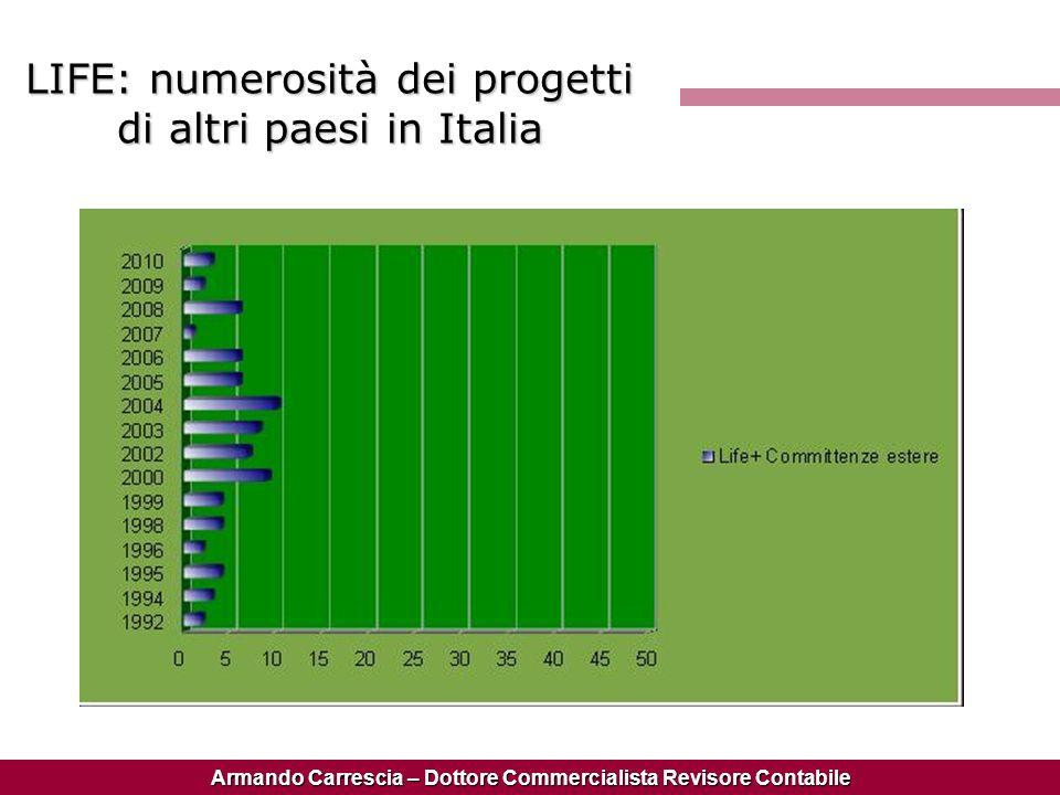 Armando Carrescia – Dottore Commercialista Revisore Contabile LIFE: numerosità dei progetti di altri paesi in Italia