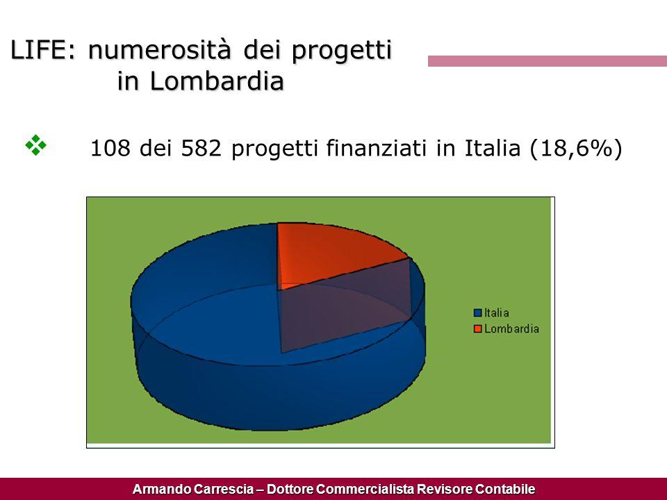 Armando Carrescia – Dottore Commercialista Revisore Contabile LIFE: numerosità dei progetti in Lombardia 108 dei 582 progetti finanziati in Italia (18