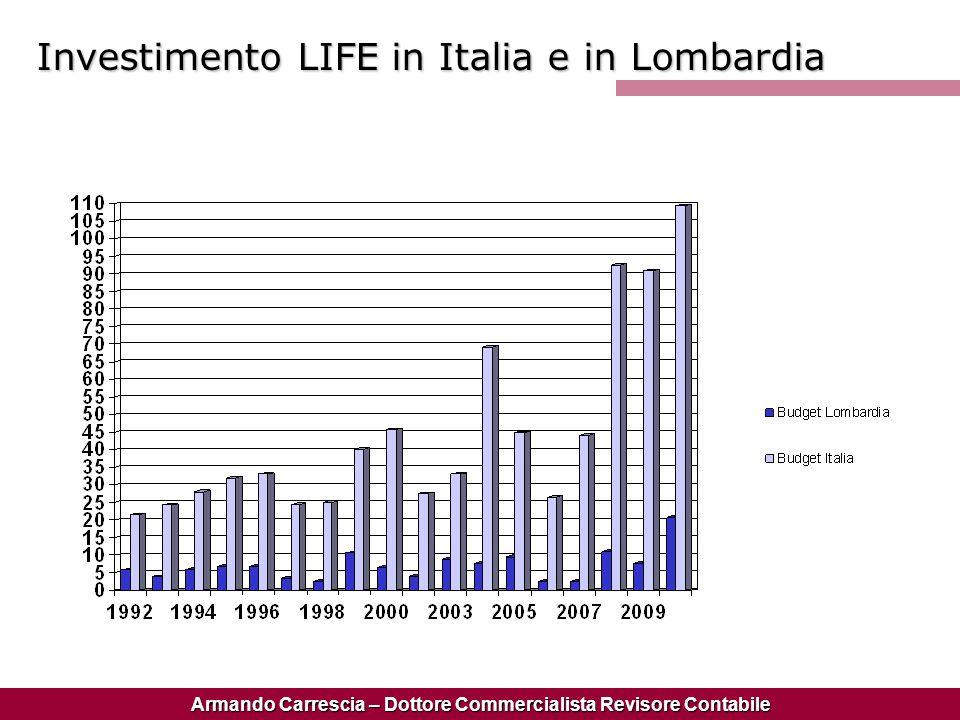 Armando Carrescia – Dottore Commercialista Revisore Contabile Investimento LIFE in Italia e in Lombardia