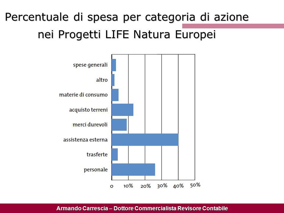 Armando Carrescia – Dottore Commercialista Revisore Contabile Percentuale di spesa per categoria di azione nei Progetti LIFE Natura Europei