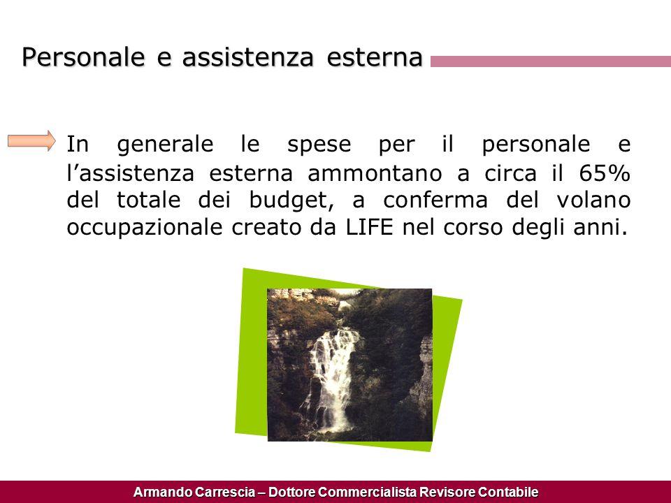 Armando Carrescia – Dottore Commercialista Revisore Contabile Personale e assistenza esterna In generale le spese per il personale e lassistenza ester