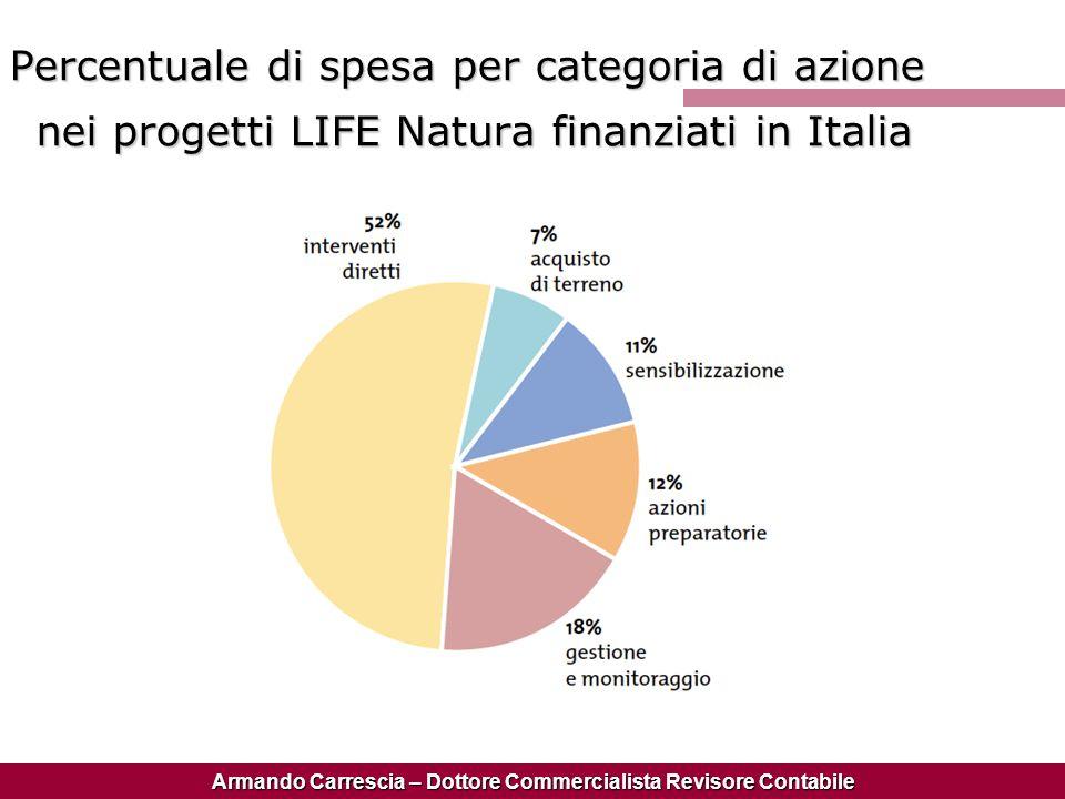 Armando Carrescia – Dottore Commercialista Revisore Contabile Percentuale di spesa per categoria di azione nei progetti LIFE Natura finanziati in Ital
