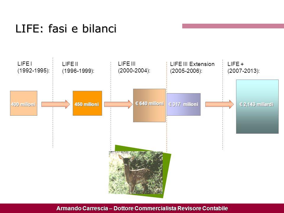 Armando Carrescia – Dottore Commercialista Revisore Contabile LIFE I (1992-1995): LIFE II (1996-1999): LIFE III (2000-2004): LIFE III Extension (2005-